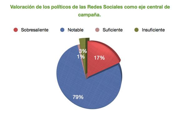 tabla valoracíon politicos redes sociales