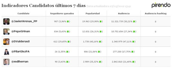 Captura medición pirendo en diario de Sevilla